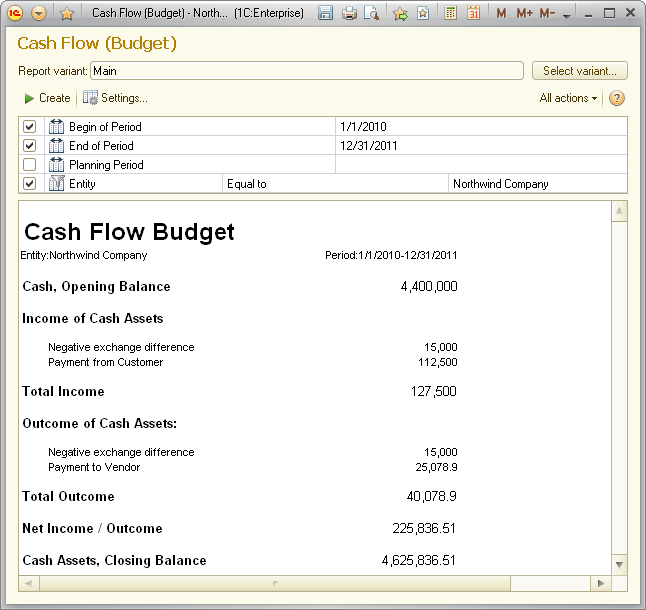 questions budgeting and business planning
